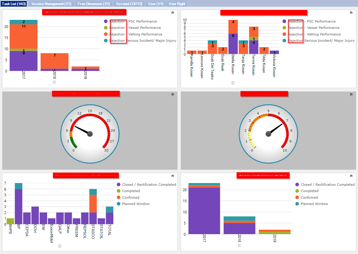 Dynamic Dashboard Lauritzen