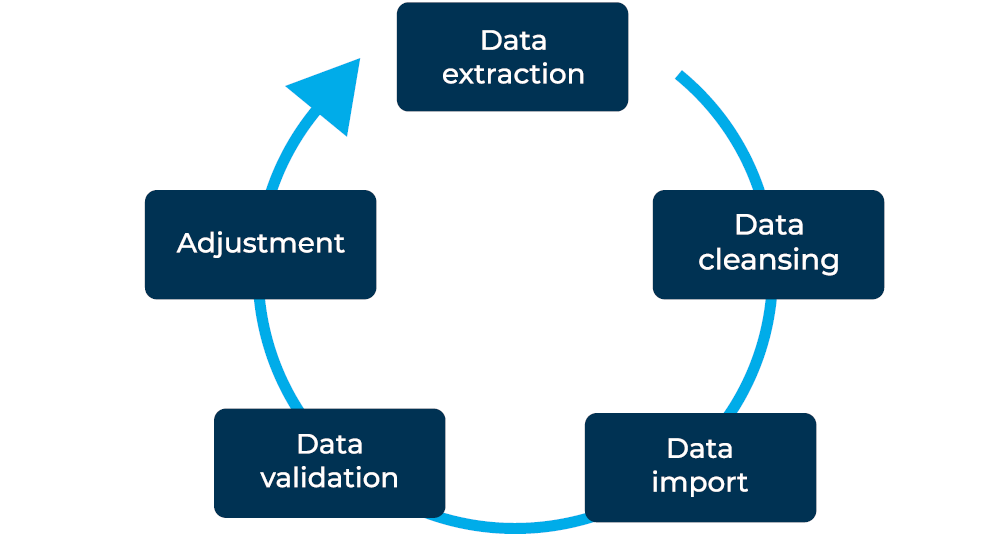 data Migration, validation and test